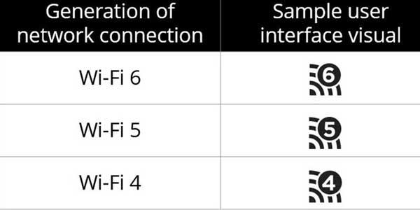 Wi-Fi联盟:Wi-Fi命名2019年将简化