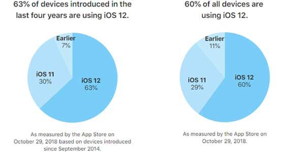 苹果iOS 12安装率提升至60%,甩安卓几条街