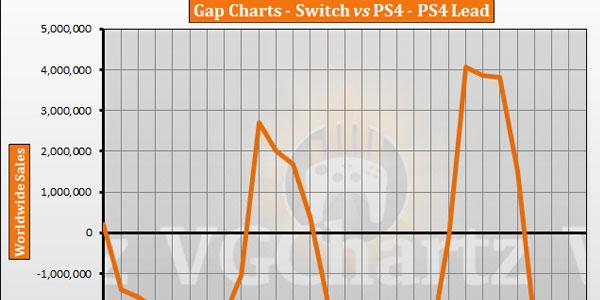 全球游戏主机销量榜最新数据:索尼任天堂交替争锋